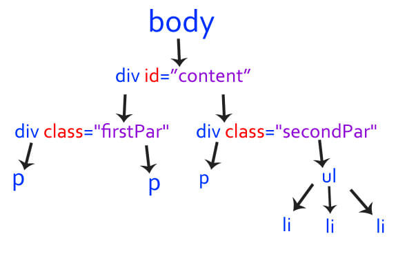 HTML дерево