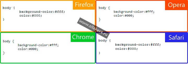 Как выглядит Tab в браузерах