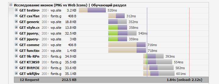 Временная шкала загрузки начальной записи