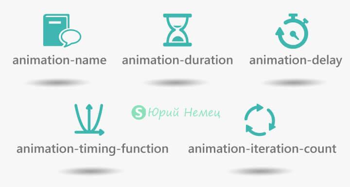 Основные свойства CSS3