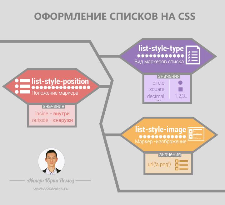 Списки CSS