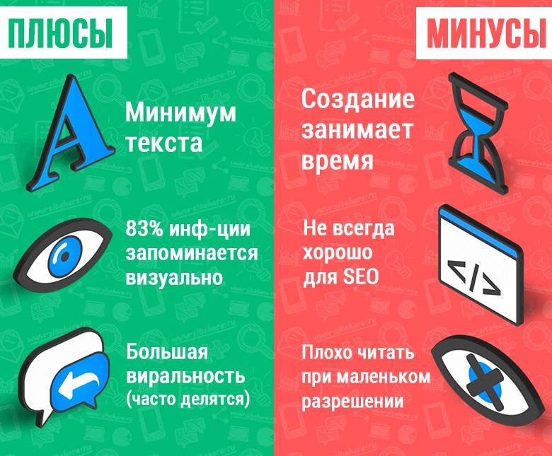 Плюсы и минусы создания инфографики