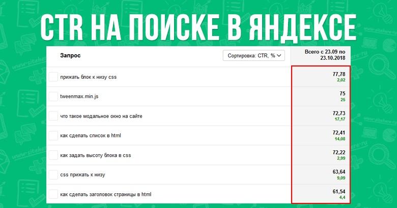 CTR статей на Яндексе